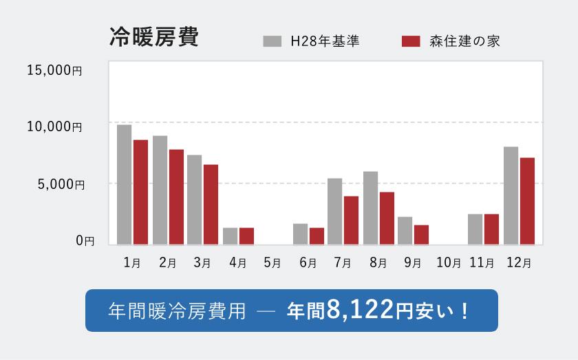 森住建住宅はH28年省エネ基準の一般住宅よりも暖房費用が年間8,112円お得